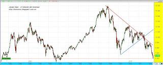Los inversores descuentan rescate