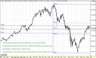 Análisis IBEX35 – 30/10/09