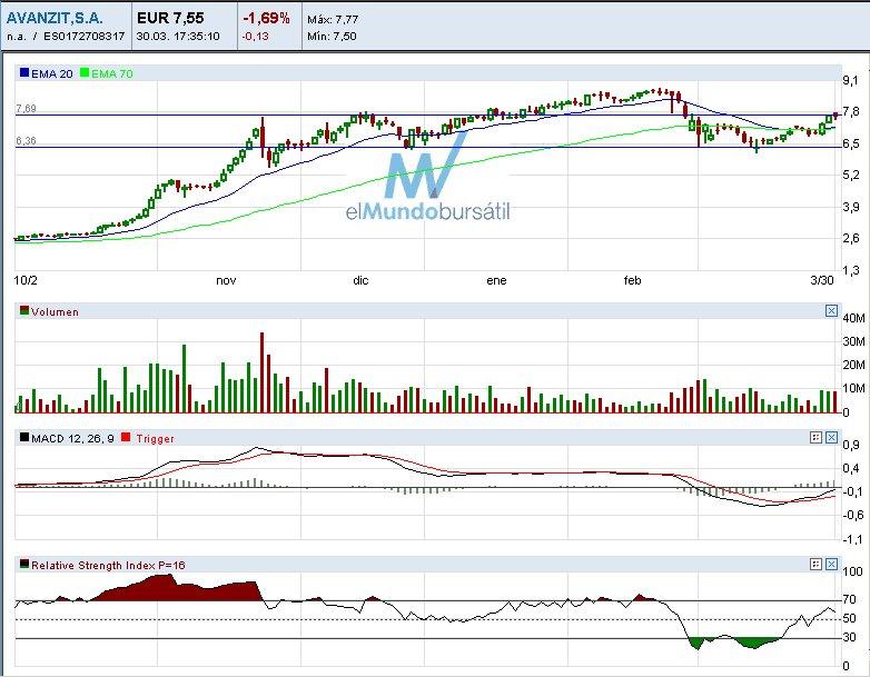 Charts para corto plazo (31/03/07)