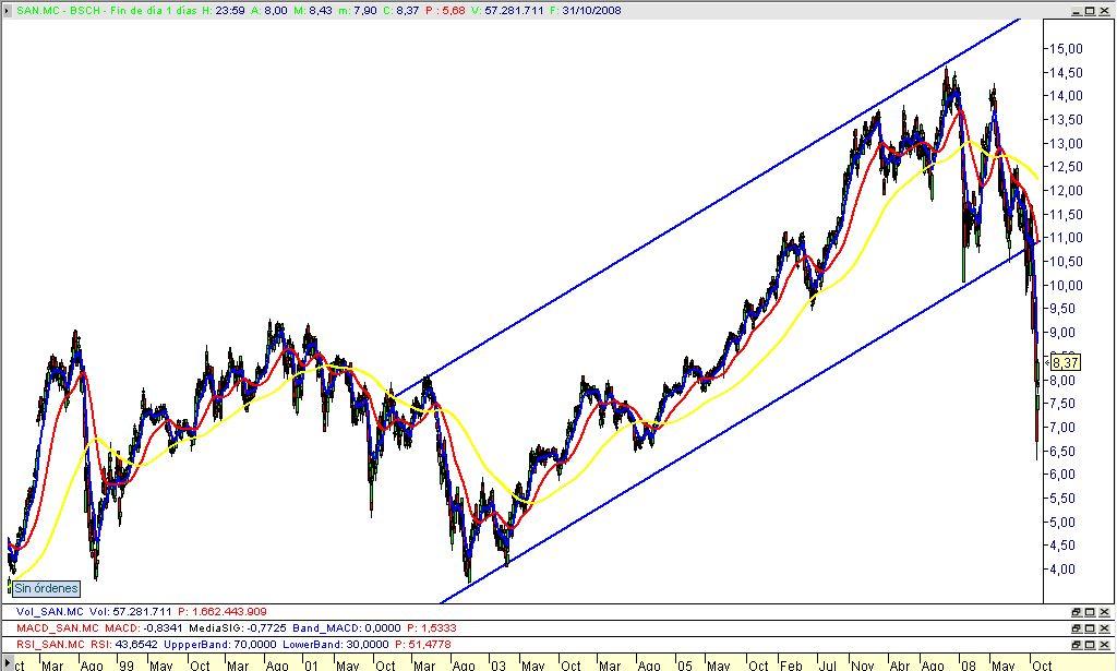 Análisis Banco Santander – 31/10/2008