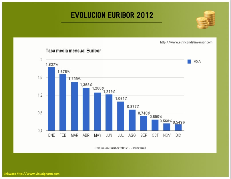 euribor_2012