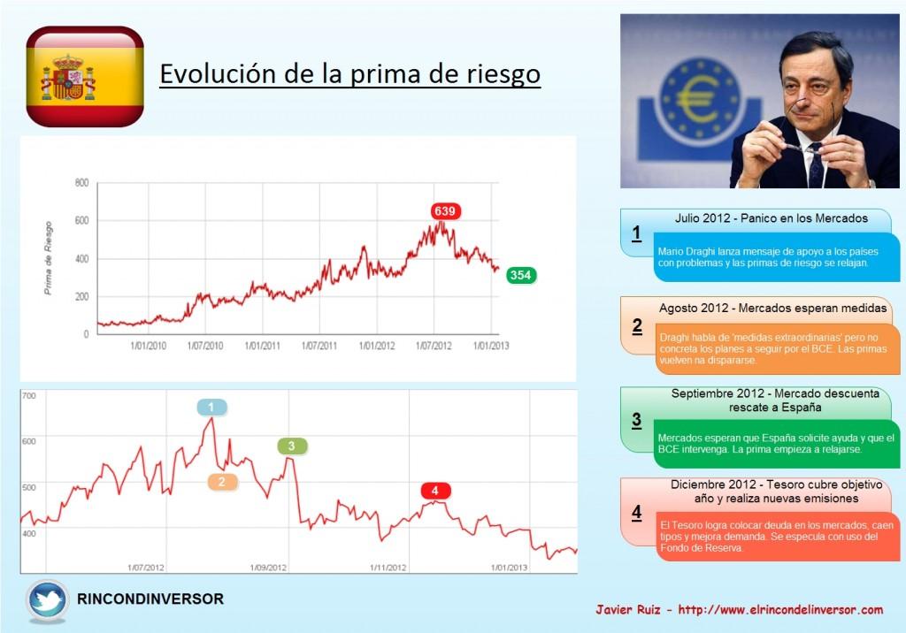 Evolución Prima de Riesgo – España