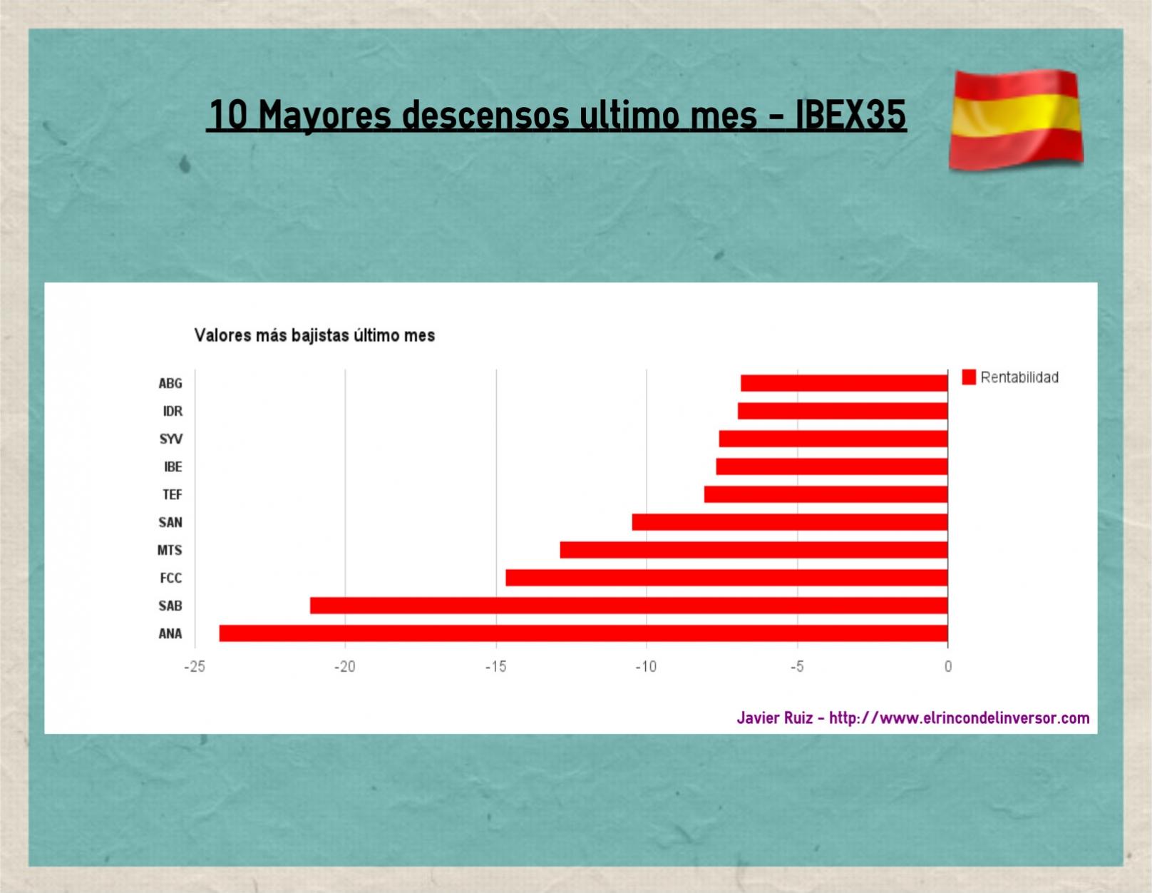 10 Mayores descensos IBEX último mes
