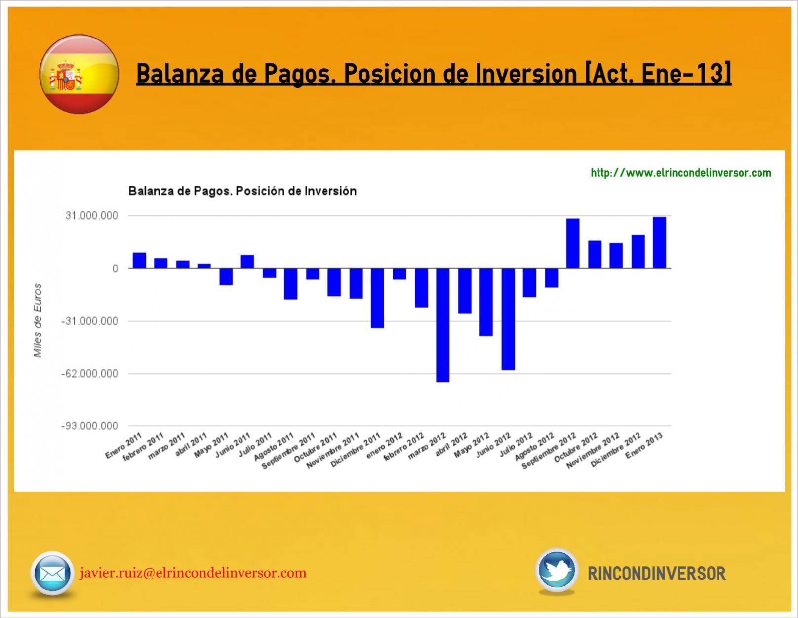 balanza_pagos_act_ene13.jpg