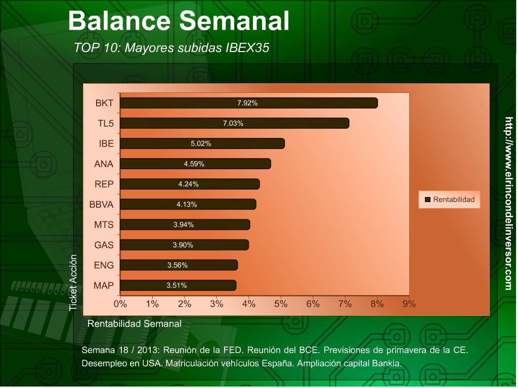 Balance_Semanal_030513