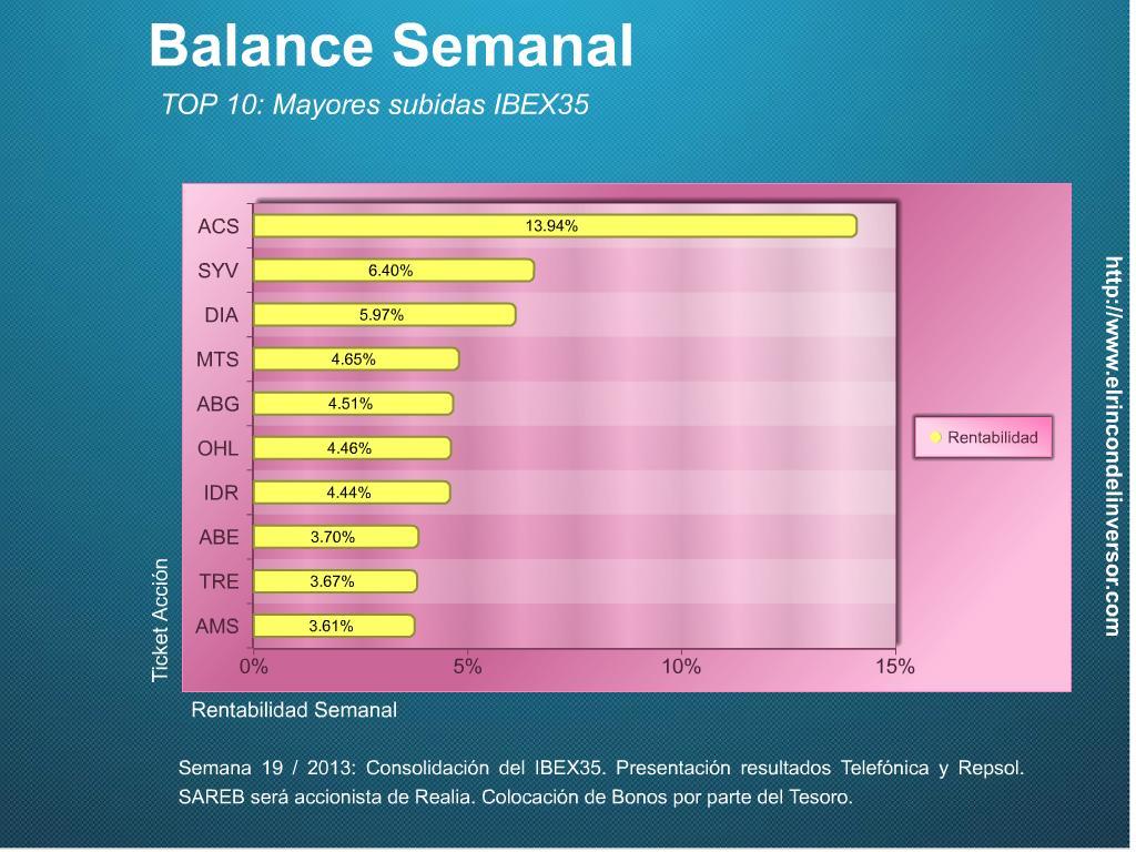 Balance_Semanal_100513