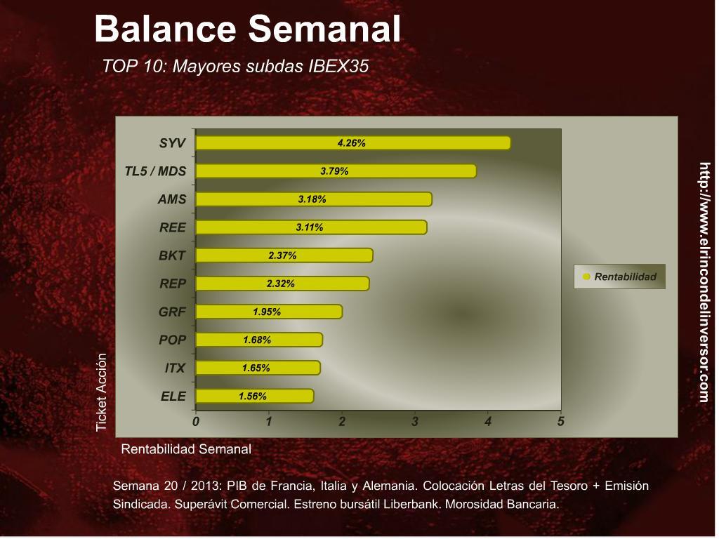 Balance_Semanal_170513