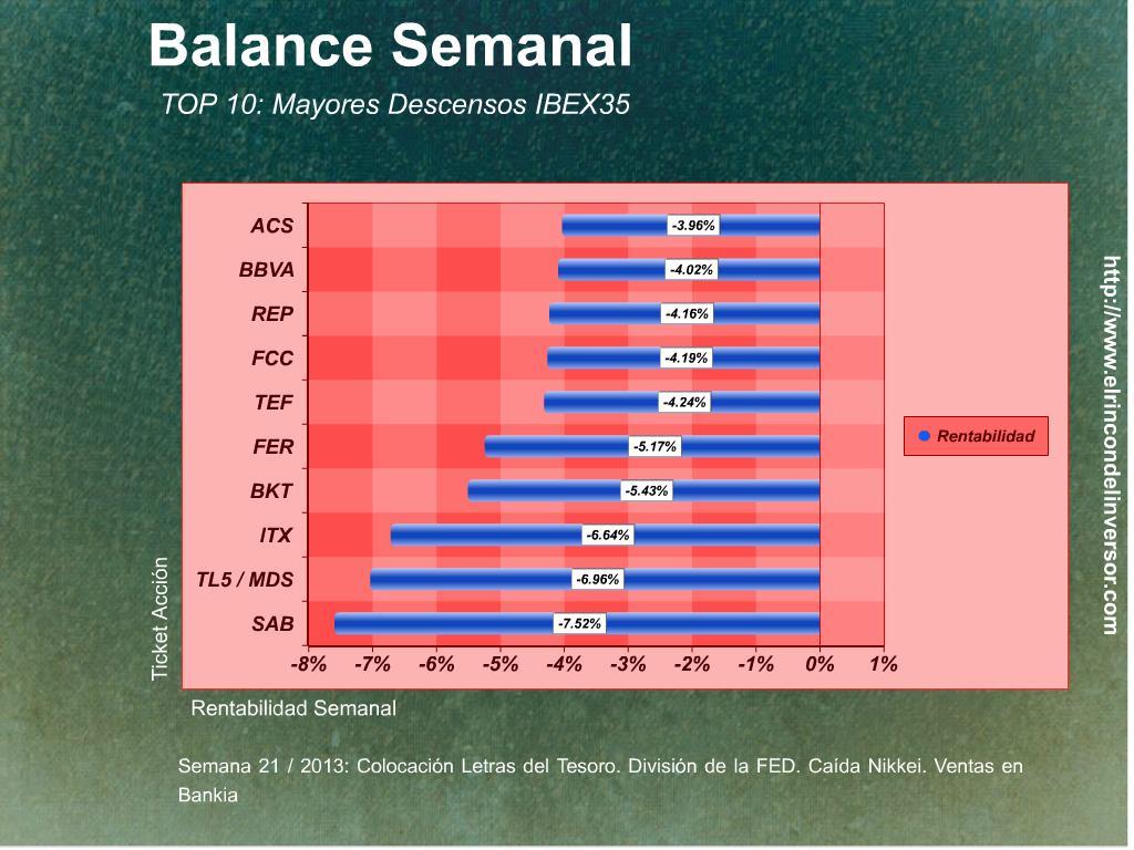 Balance_Semanal_240513