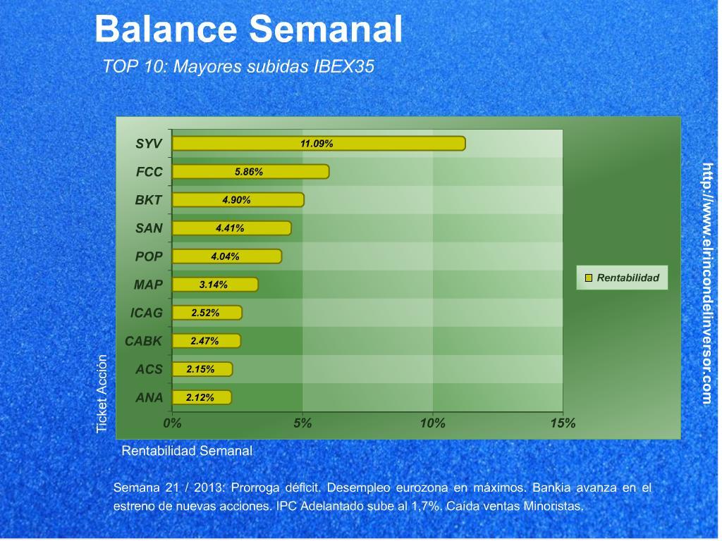 Balance_Semanal_310513