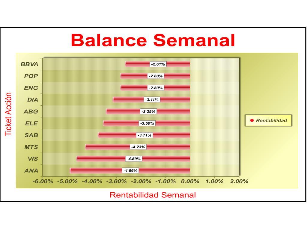 Balance_Semanal_070613