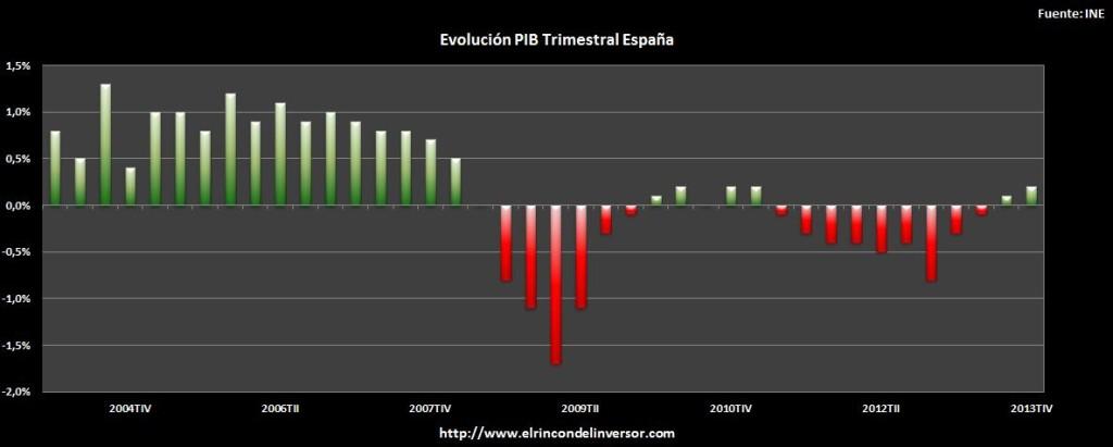 EVOLUCION_PIB_ESPAÑA_4T_2013