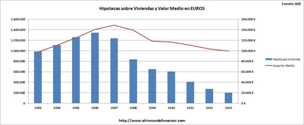 Hipotecas_sobre_Viviendas