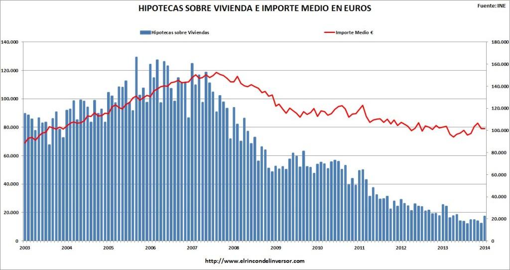 Gráficos estadísticos ACTUALIZADOS