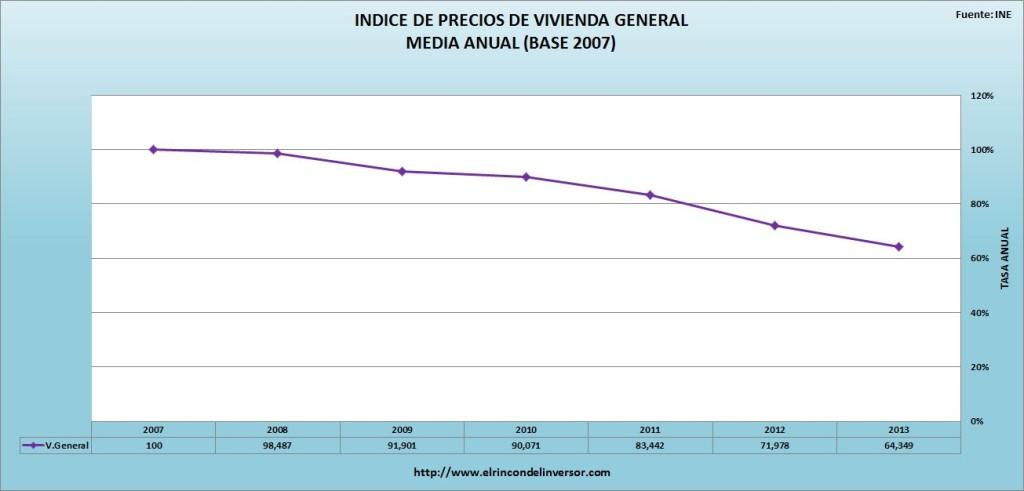 INDICE_PRECIOS_VIVIENDA_GENERAL
