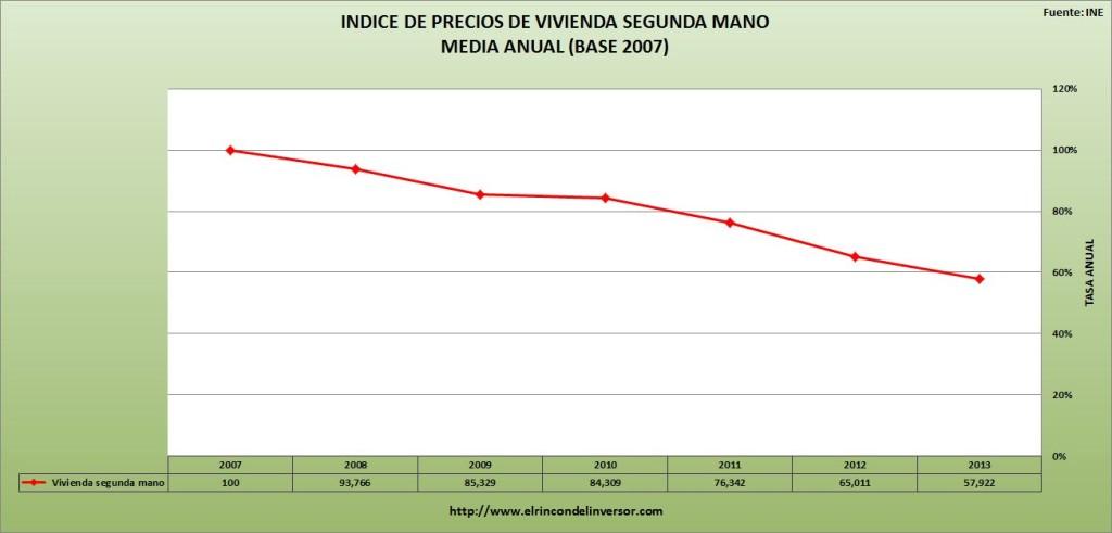INDICE_PRECIOS_VIVIENDA_SEGUNDA_MANO
