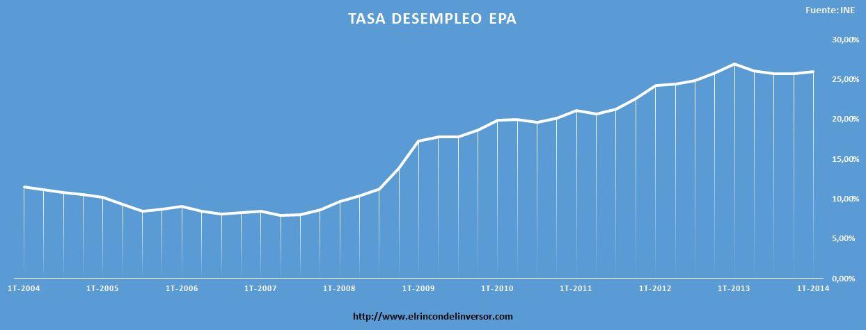 EPA_1T_2014_ESPAÑA