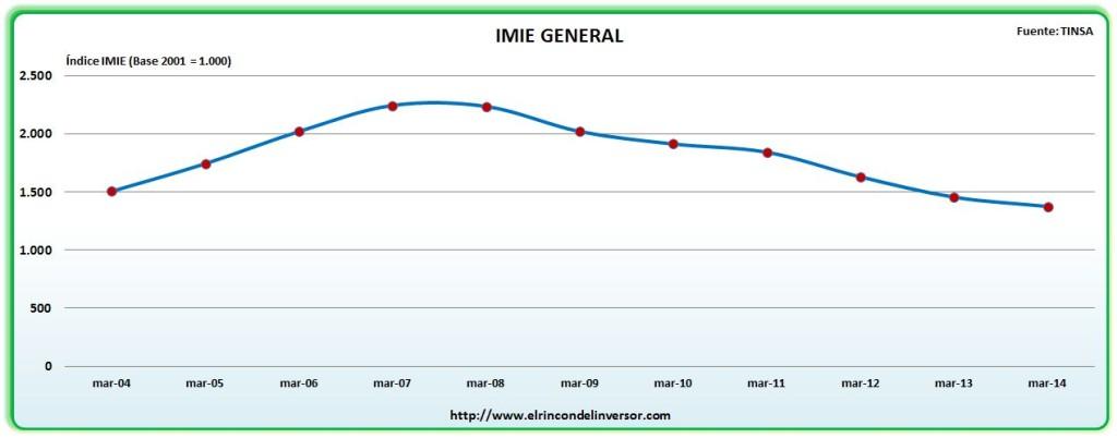 El Gráfico del día: IMIE Vivienda TINSA