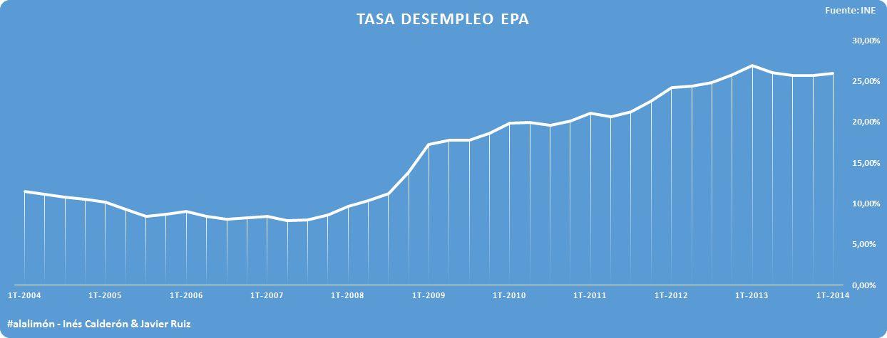 DESEMPLEO EPA