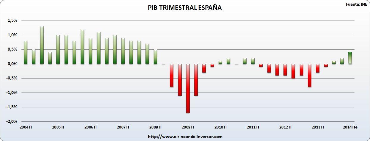 EVOLUCION_PIB_ESPAÑA_1T-2014
