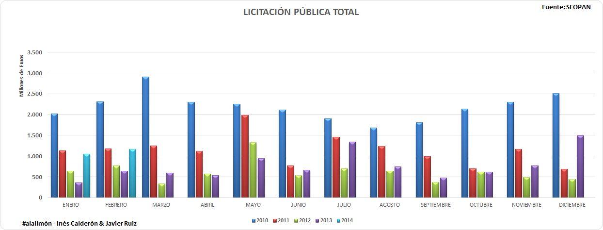 LICITACIÓN PÚBLICA TOTAL