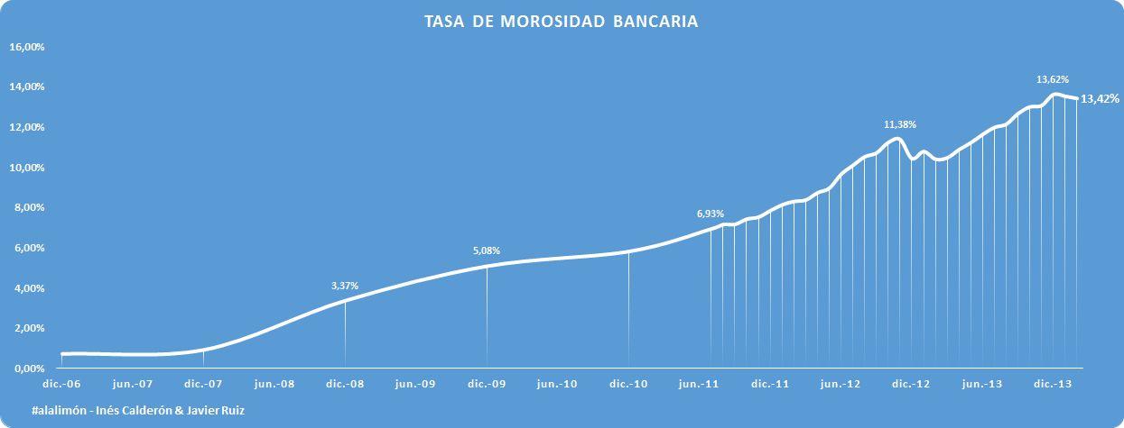 MOROSIDAD BANCARIA