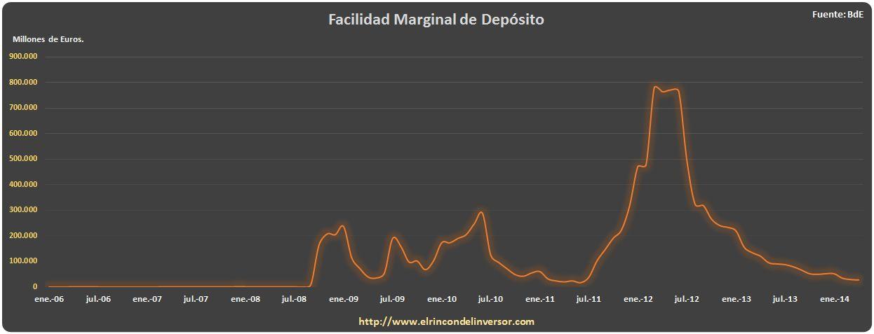 FACILIDAD MARGINAL DE DEPOSITO